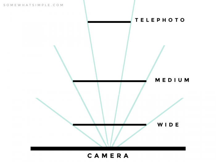all about lenses diagram